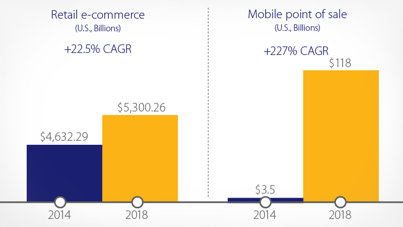 digital ecommerce growth